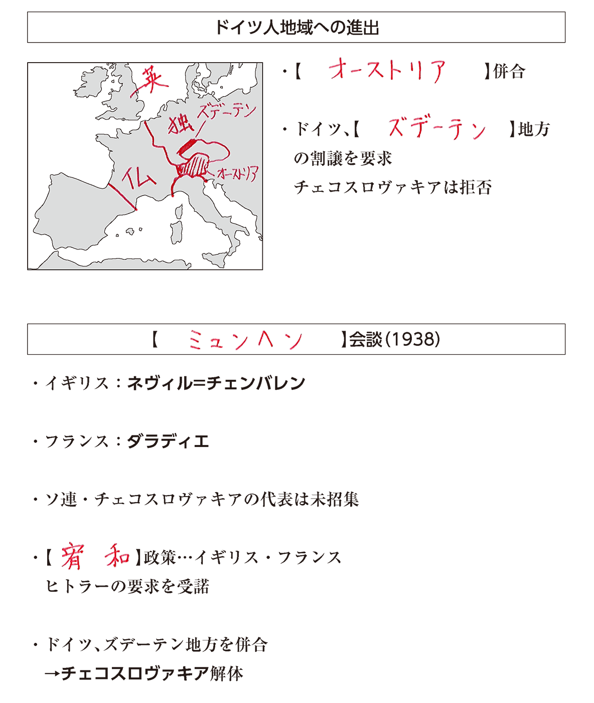 世界恐慌とファシズム諸国の侵略7 ポイント1 答え全部