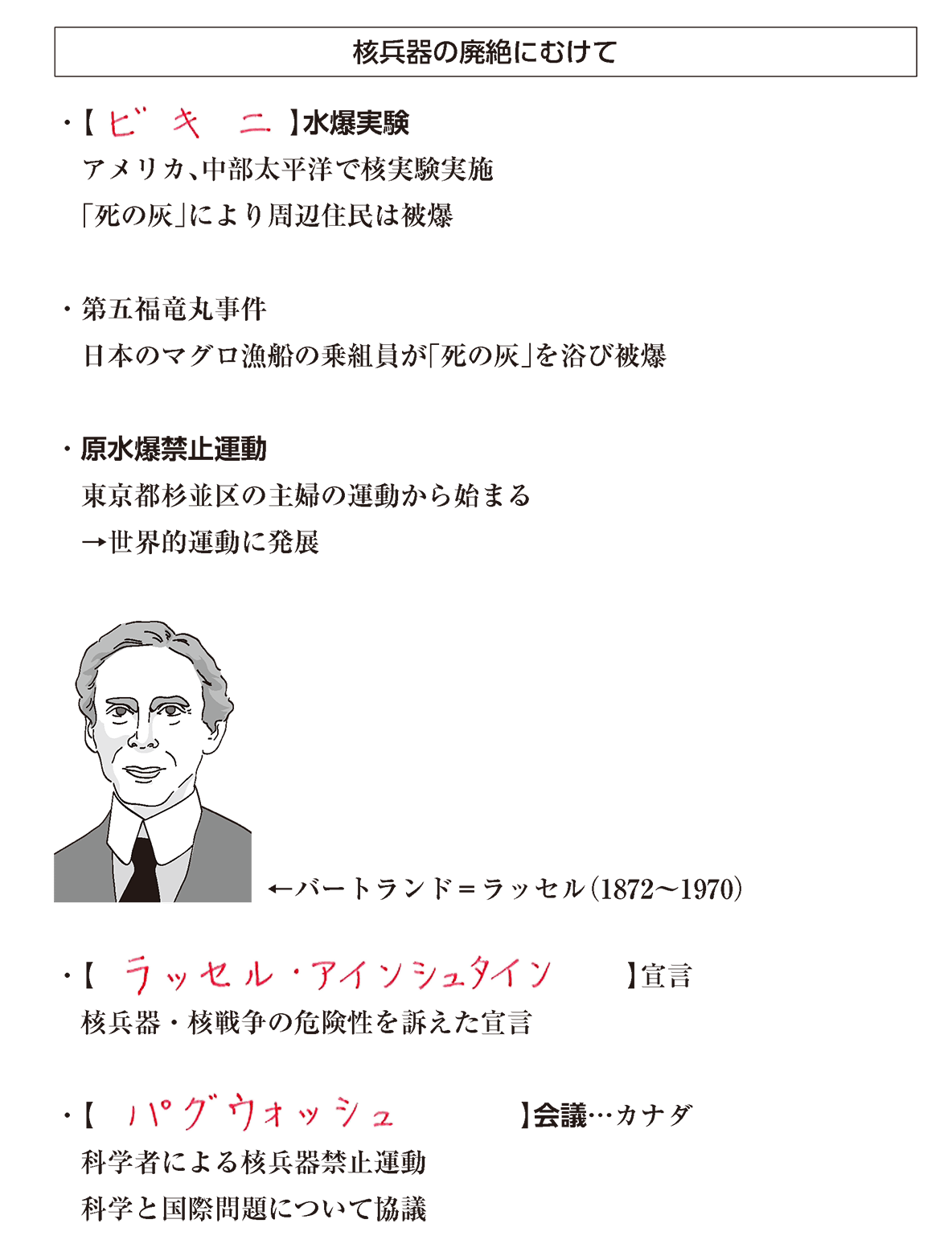 高校世界史 冷戦激化と西欧・日本の経済復興2 ポイント2 答え全部