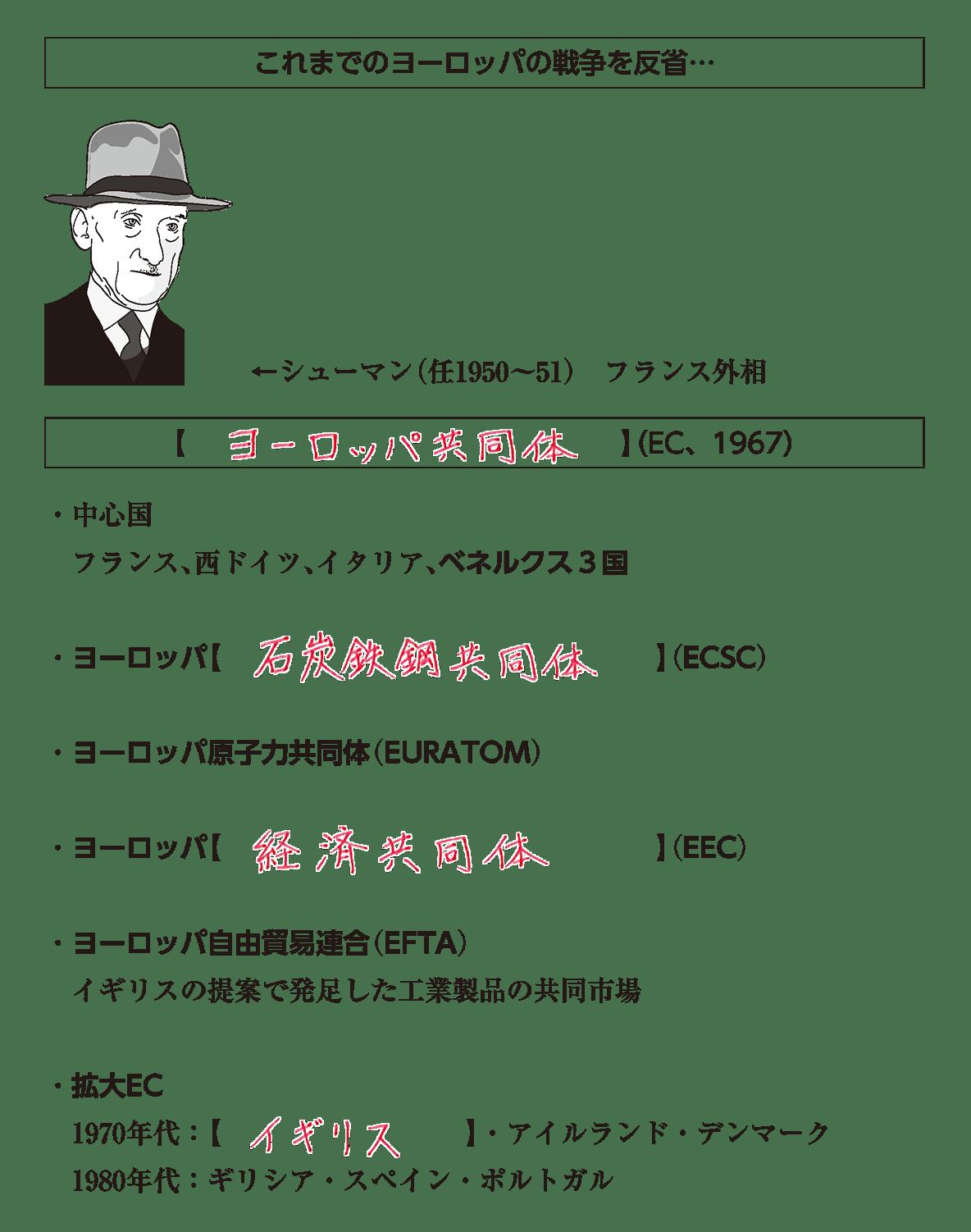高校世界史 冷戦激化と西欧・日本の経済復興3 ポイント1 答え全部
