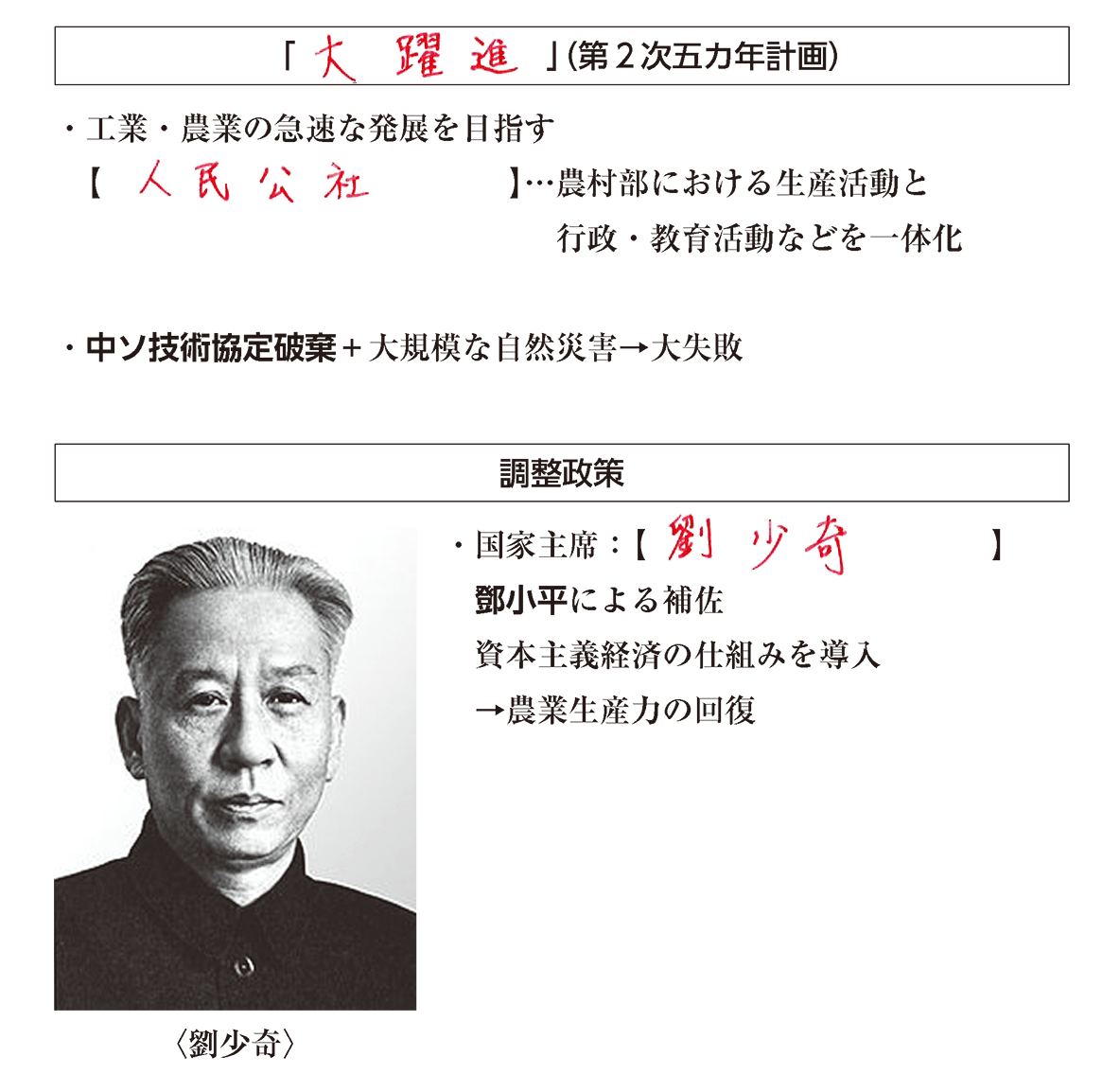 高校世界史 自立を強める東アジア1 ポイント2 答え全部