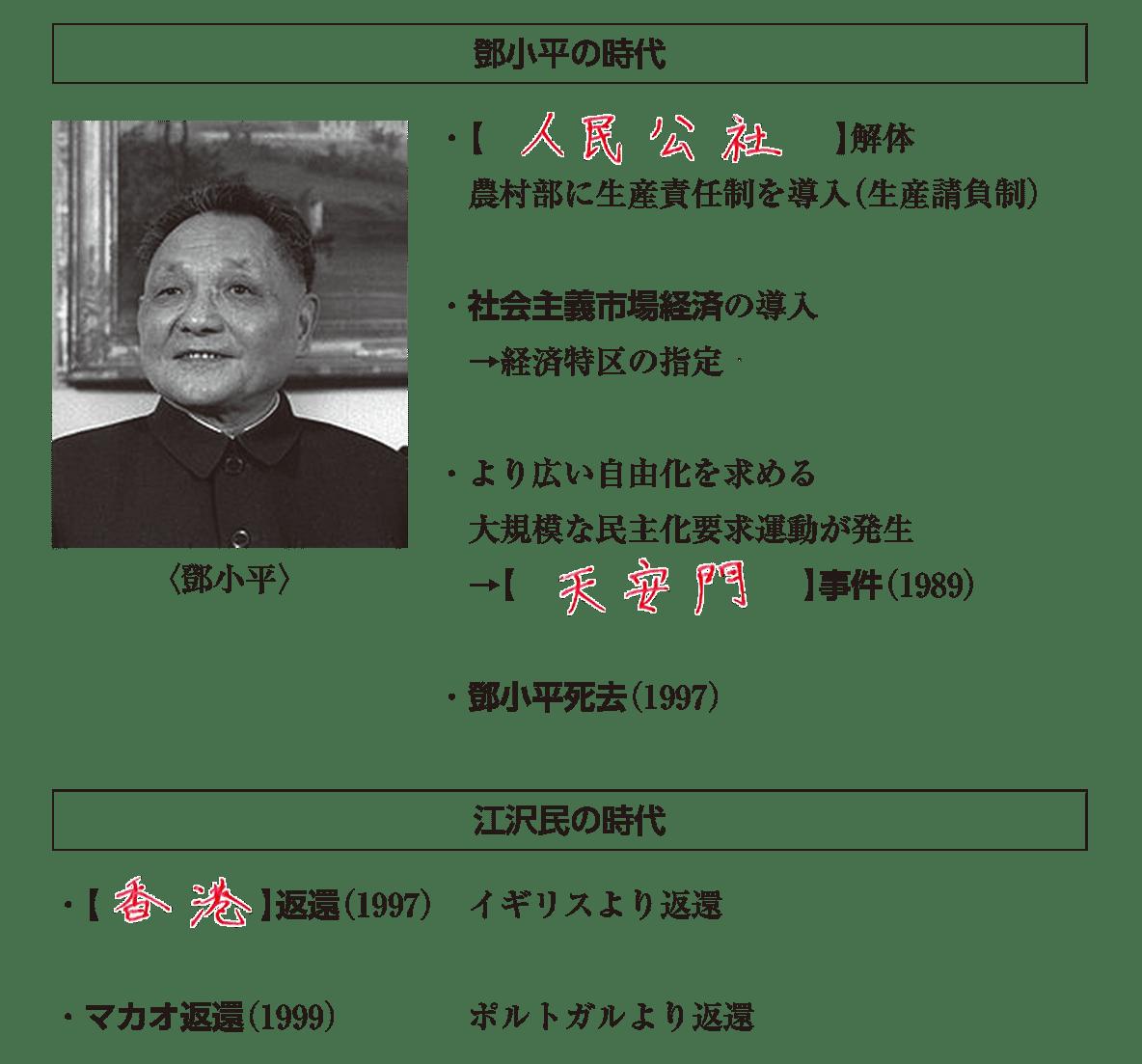 高校世界史 自立を強める東アジア3 ポイント1 答え全部