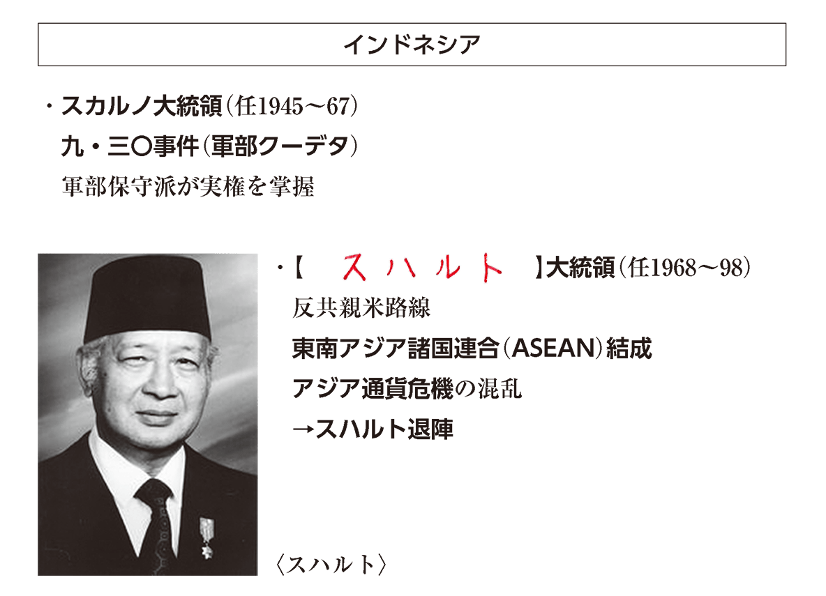 「インドネシア」見出し+写真+テキスト