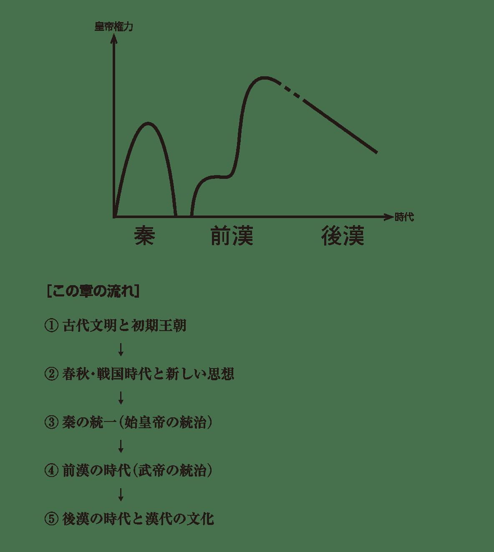 高校世界史 中国の古典文明0 右ページの図+下部テキスト