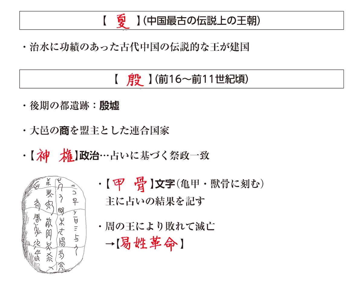 高校世界史 中国の古典文明2 ポイント2 答え全部