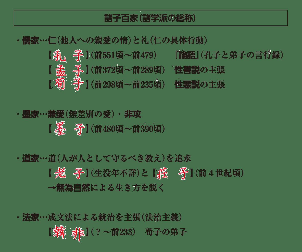 高校世界史 中国の古典文明2 ポイント3 答え全部