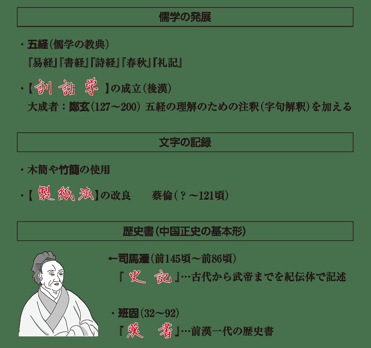 高校世界史 中国の古典文明5ポイント3 答え全部