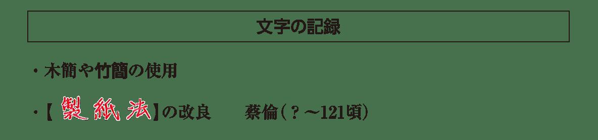 高校世界史 中国の古典文明5ポイント3/文字の記録の項目/答え入り
