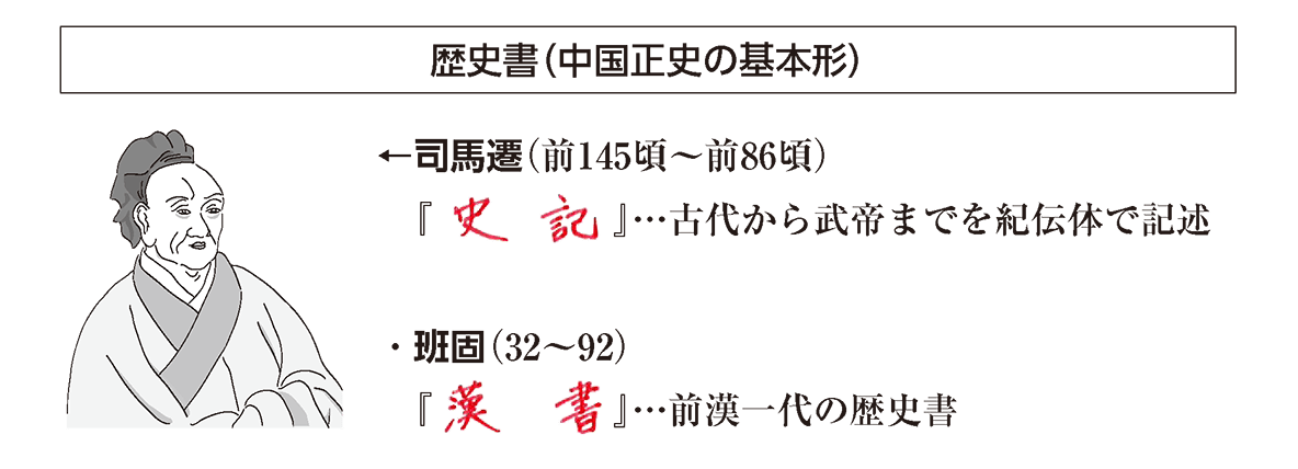 高校世界史 中国の古典文明5ポイント3/歴史書の項目/答え入り