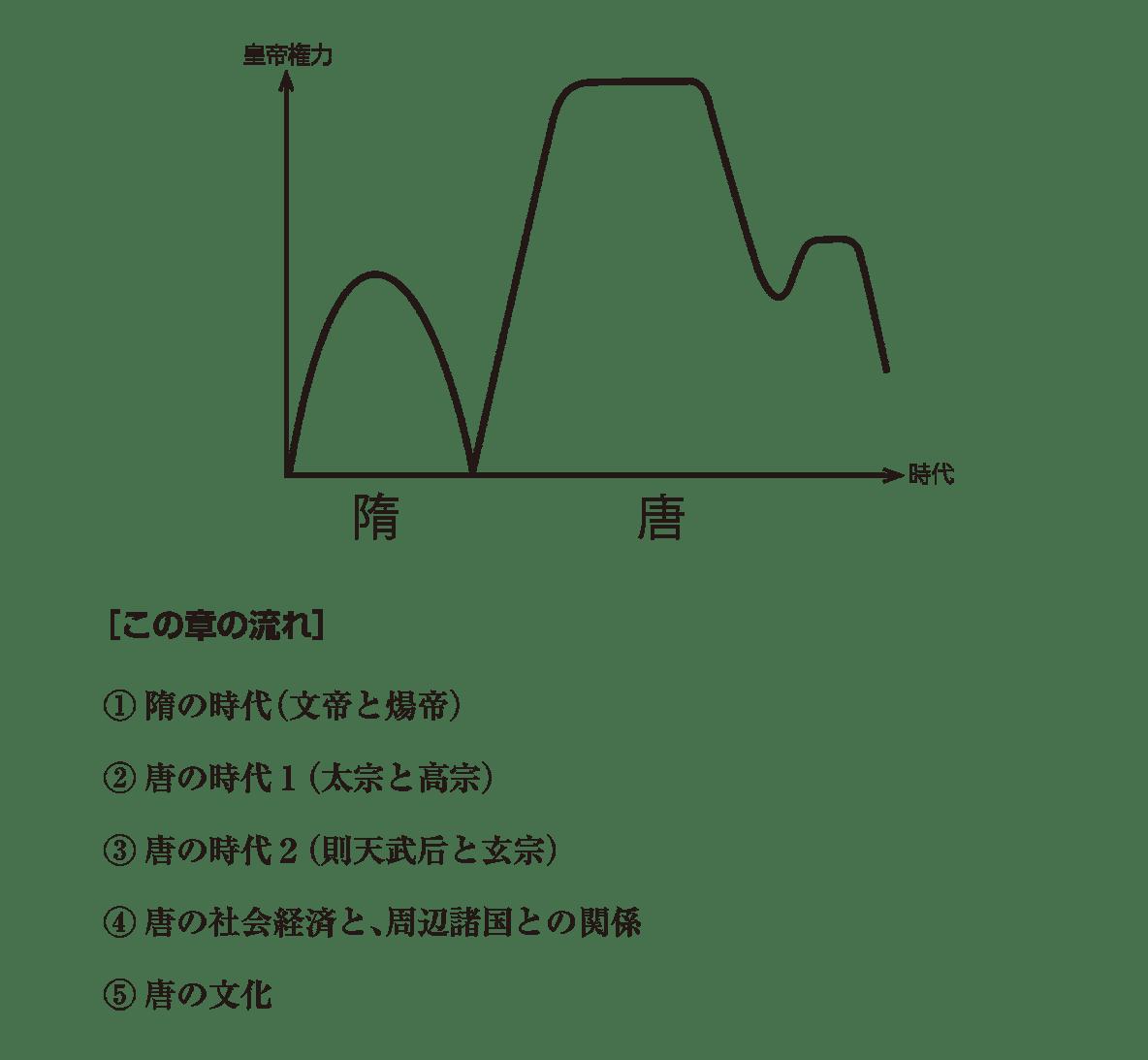 高校世界史 東アジア文明圏の形成0/右ページの図+下部テキスト