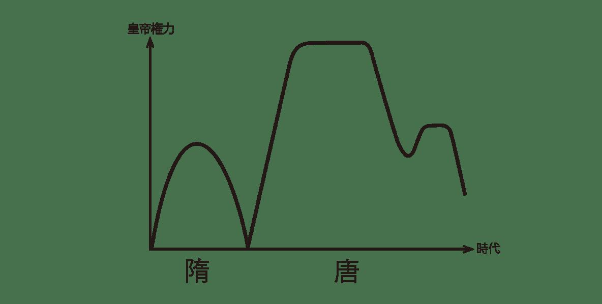 高校世界史 東アジア文明圏の形成0/右ページ上部の図のみ