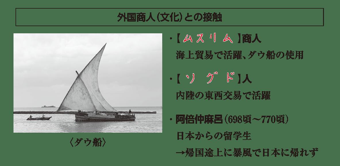 高校世界史 東アジア文明圏の形成4 ポ1 答え全部