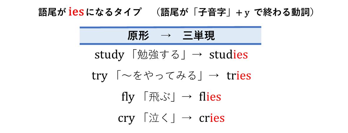 テスト記事 中1 英語1 三単現の語尾がiesになる表