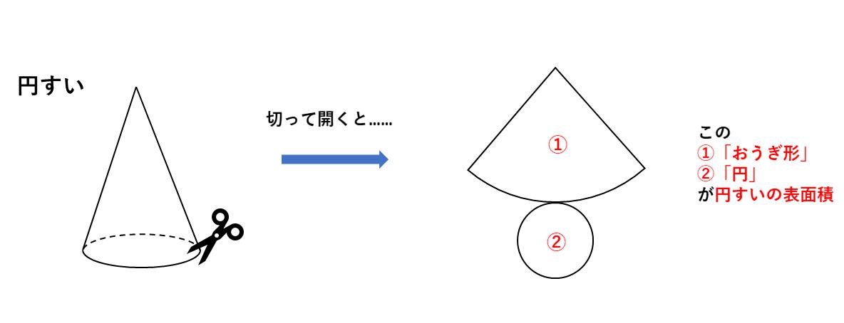 テスト記事 中1 数学1 円すいの展開図