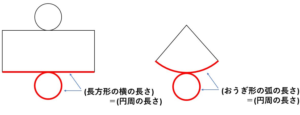 テスト記事 中1 数学1 円柱・円すいのポイント表面積