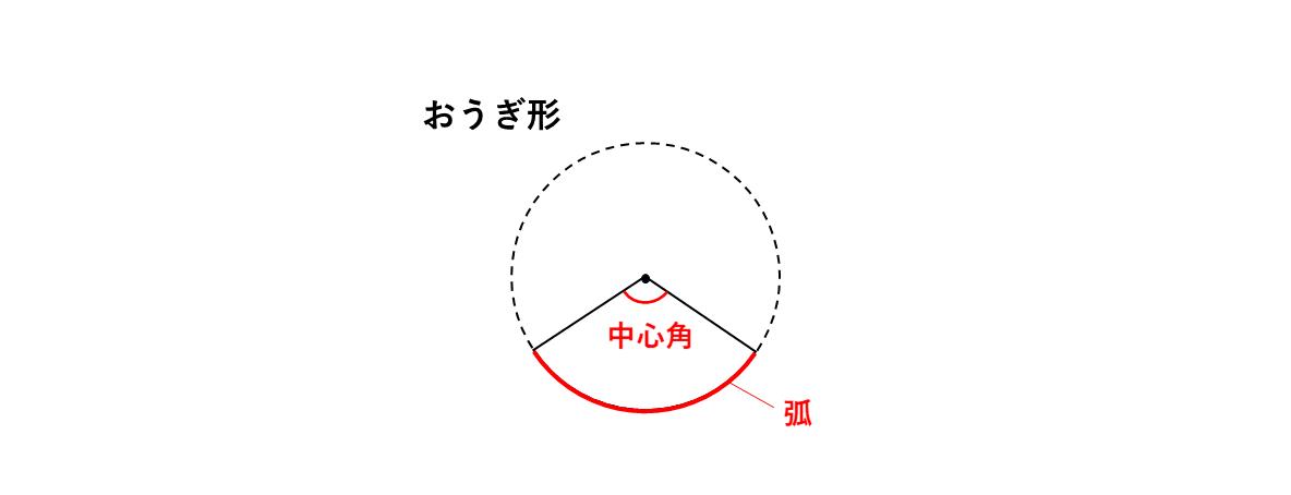 テスト記事 中1 数学3 おうぎ形の中心角,弧