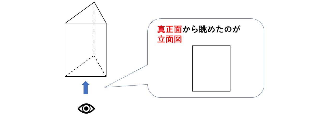テスト記事 中1 数学4 三角柱の立面図