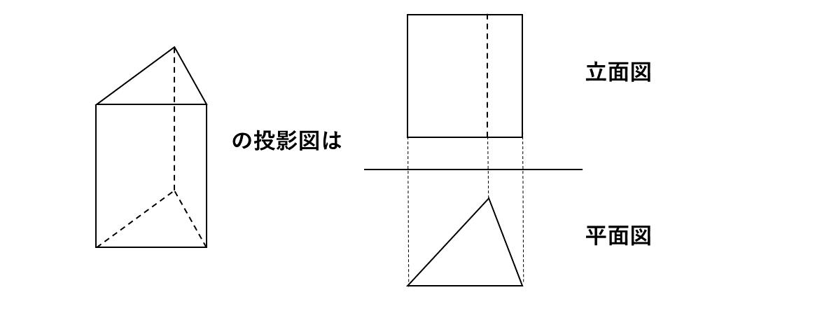 テスト記事 中1 数学4 三角柱の投影図