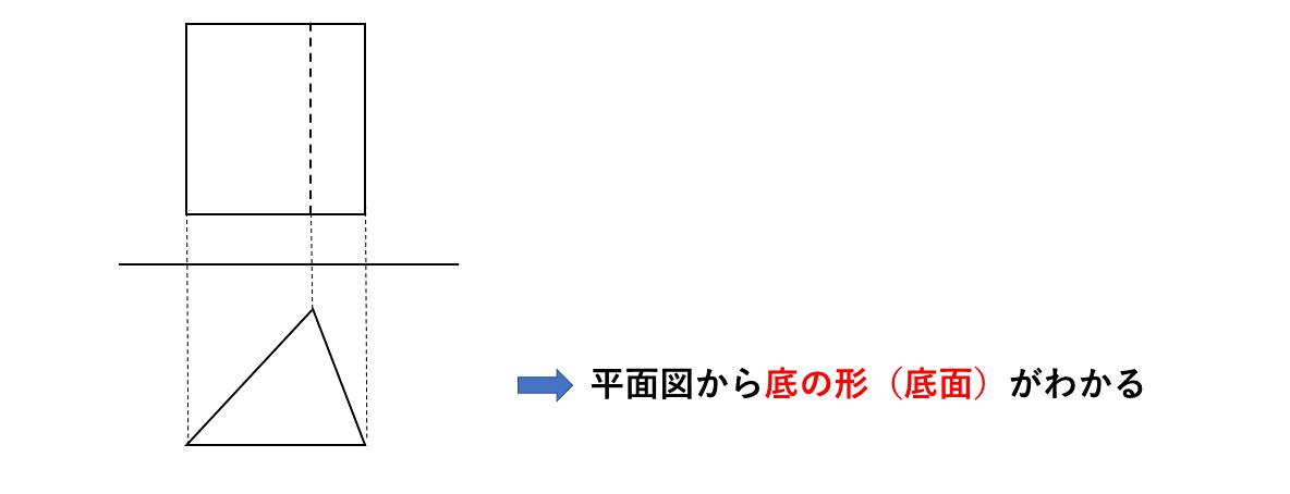 テスト記事 中1 数学4 平面図の眺め方のポイント