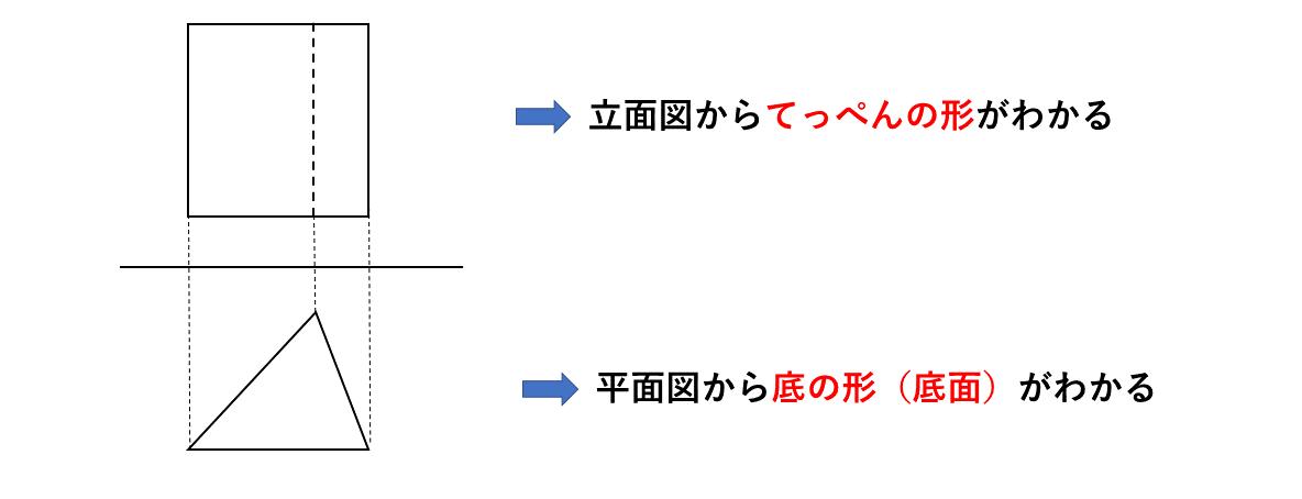 テスト記事 中1 数学4 投影図の眺め方のポイント