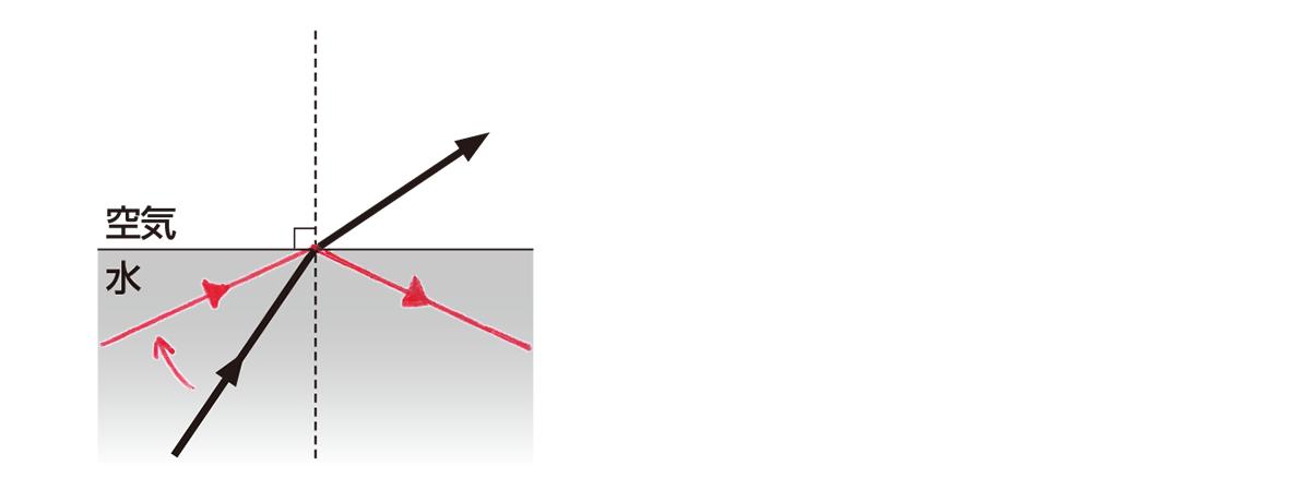 全反射 水 空気 屈折角