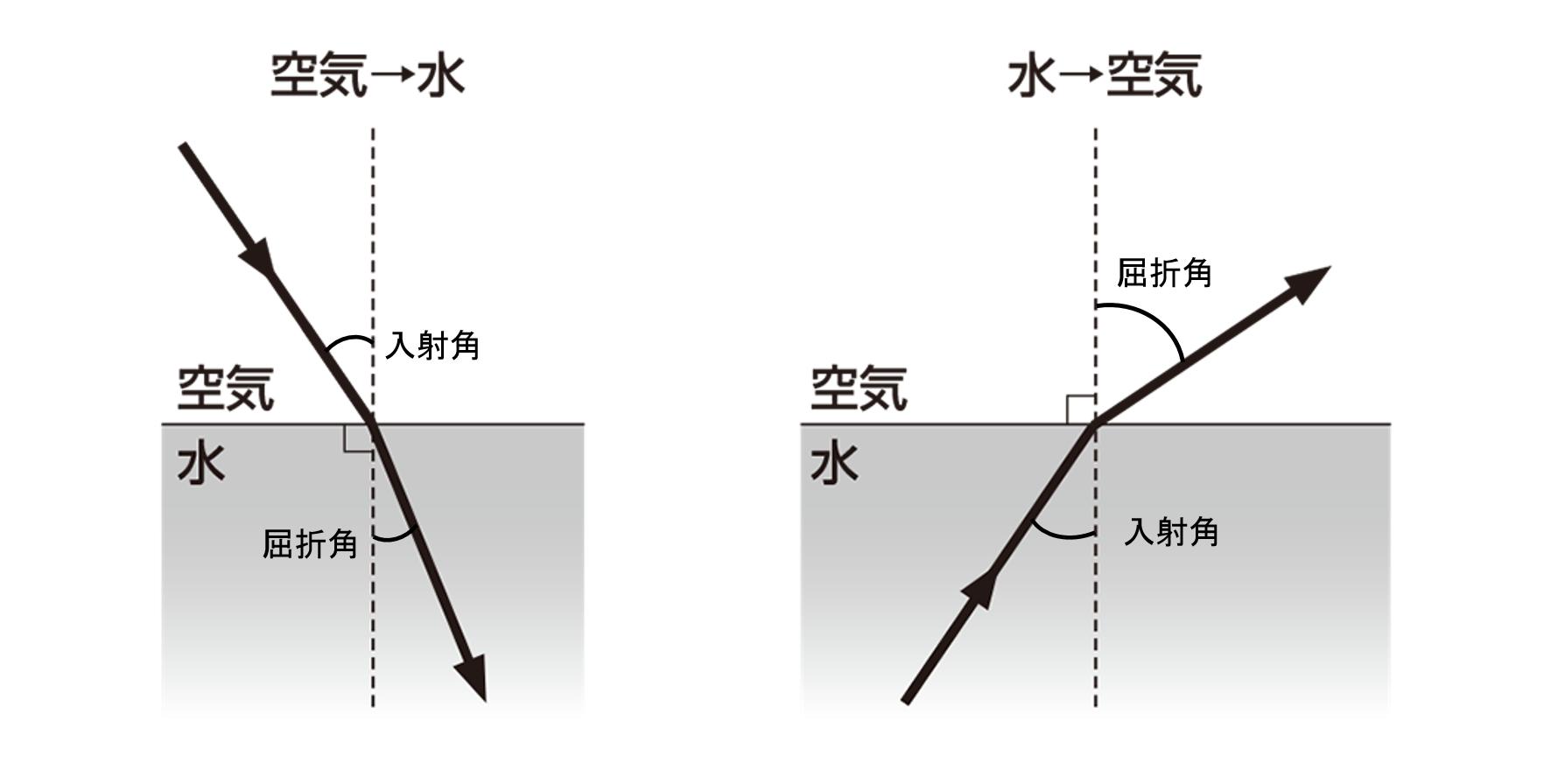 屈折 水 空気 屈折角 2種類