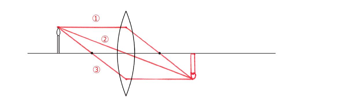 テスト記事 中1 理科4 実像の作図