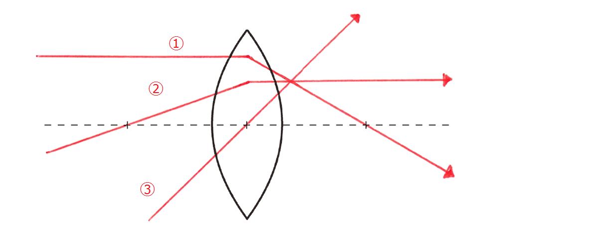 テスト記事 中1 理科4 レンズと光