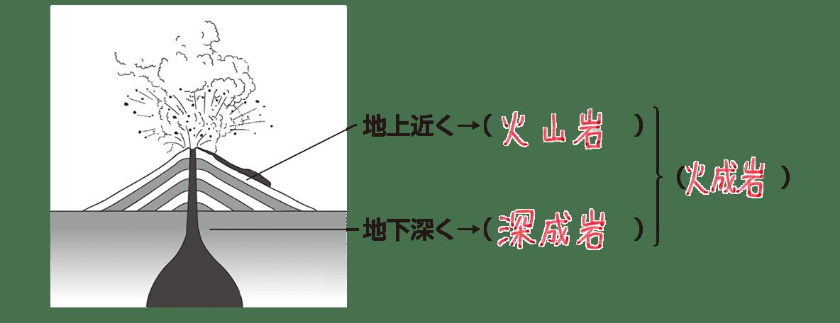 テスト記事 中1 理科6 火成岩