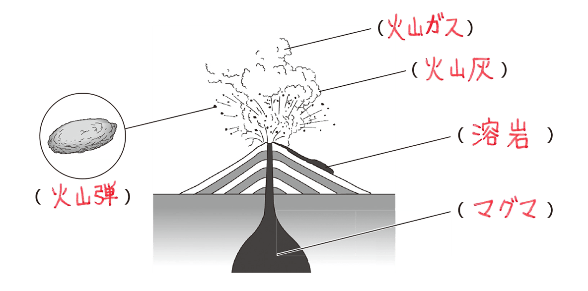 テスト記事 中1 理科6 火山
