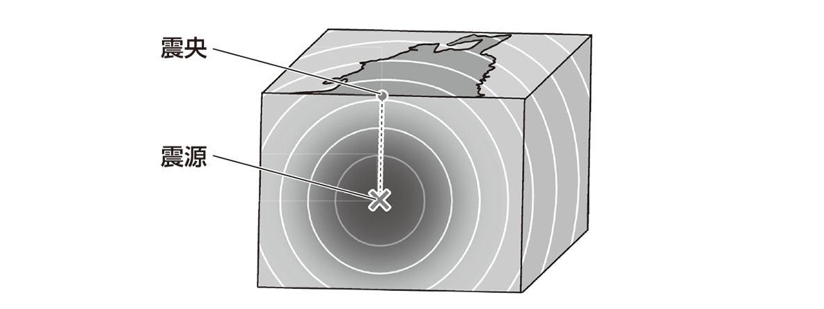 テスト記事 中1 理科7 地震の模式図