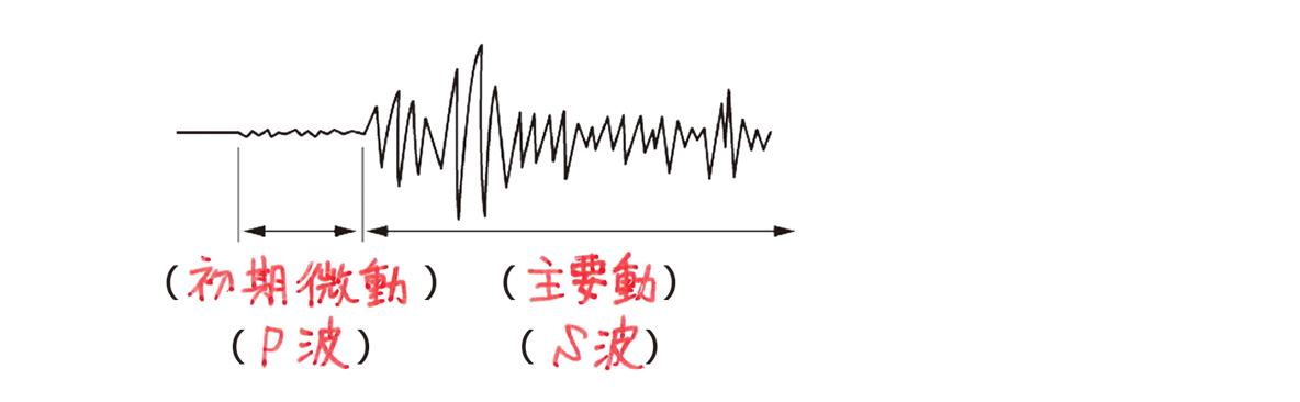テスト記事 中1 理科8 地震計の記録