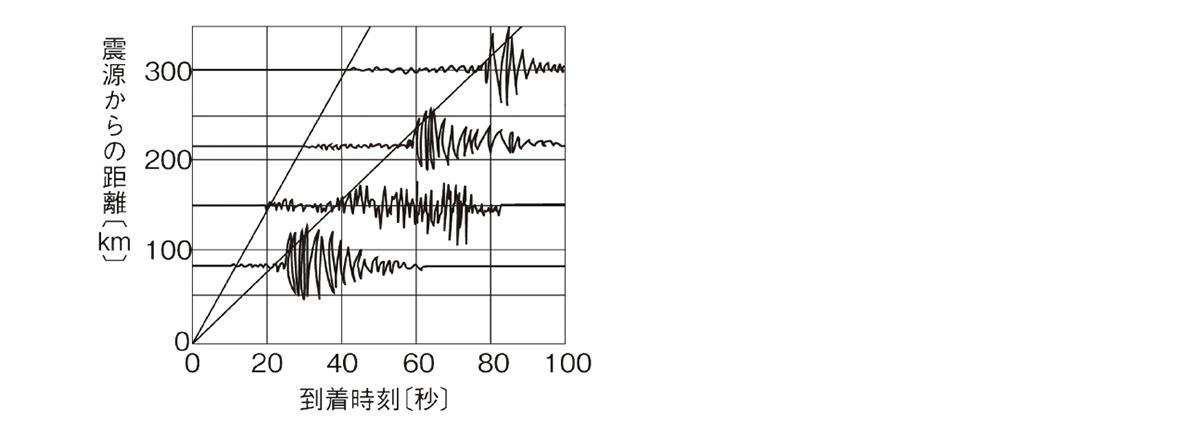 テスト記事 中1 理科8 震源からの距離と初期微動継続時間