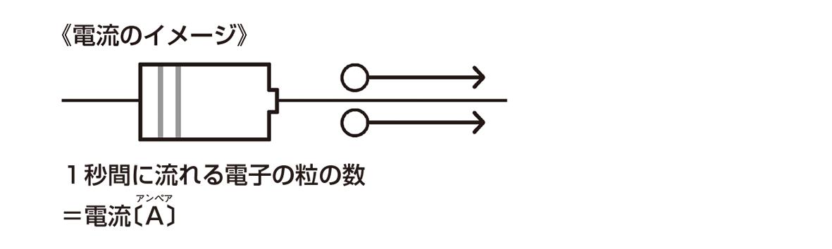 テスト記事 中2 理科3 電流のイメージ図