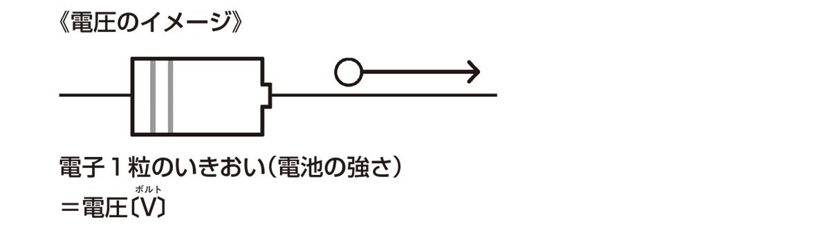 テスト記事 中2 理科3 電圧のイメージ図