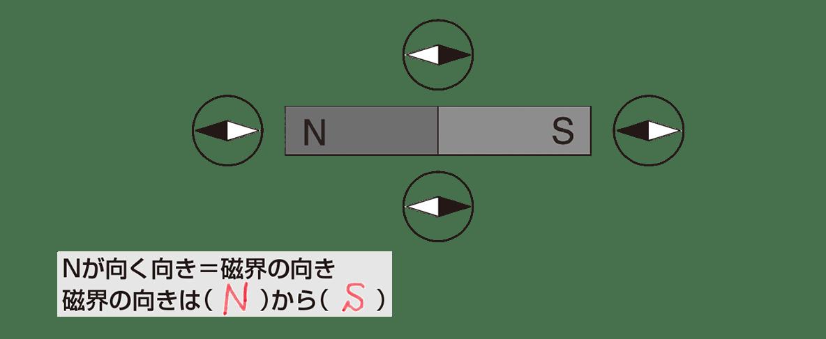 テスト記事 中2 理科4 磁界の向き