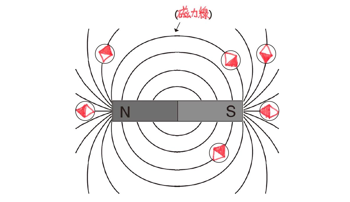 テスト記事 中2 理科4 磁界の強さ・磁力線