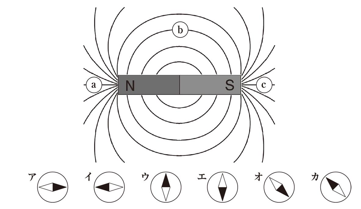 テスト記事 中2 理科4 棒磁石と磁界の向きの問題