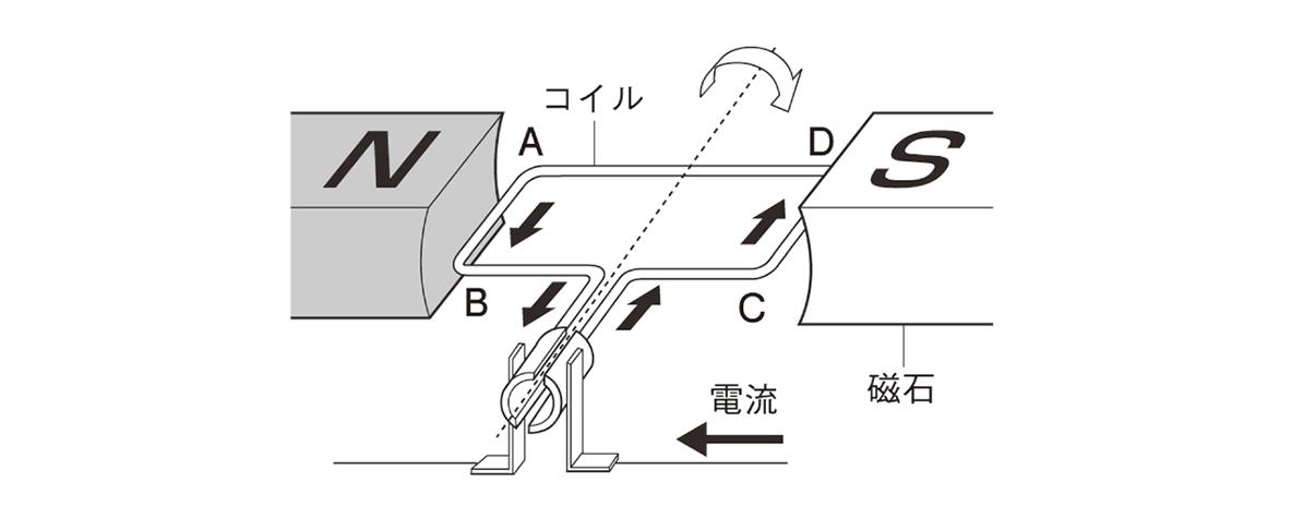 テスト記事 中2 理科5 モーターの仕組み
