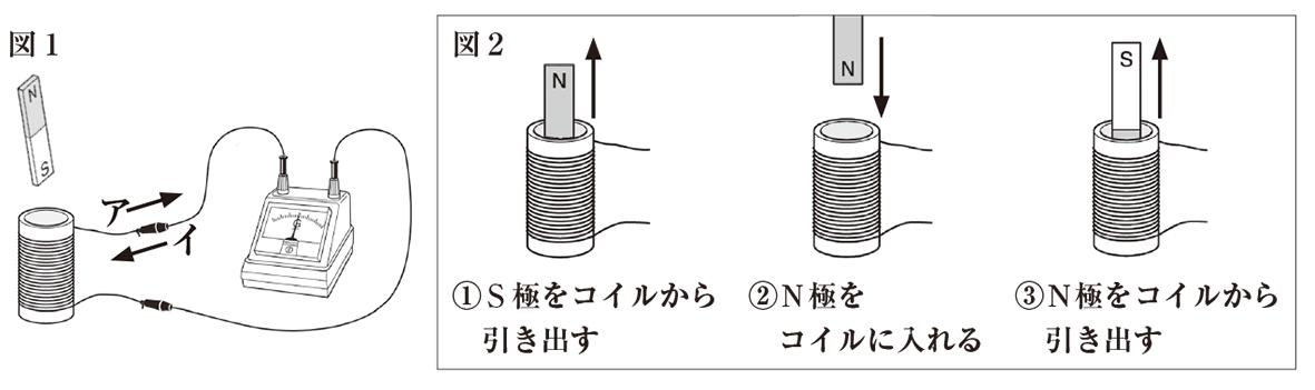 テスト記事 中2 理科5 電磁誘導の練習問題