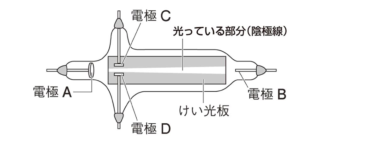 テスト記事 中2 理科5 真空放電