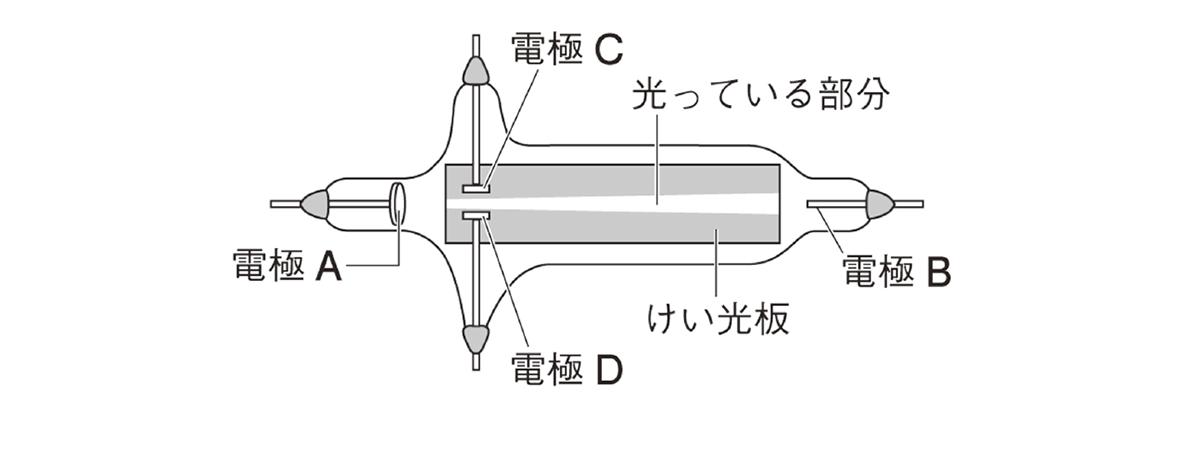 テスト記事 中2 理科5 真空放電練習問題