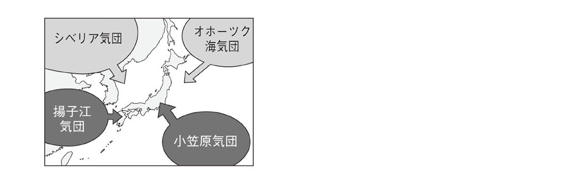 テスト記事 中2 理科5 シベリア気団・オホーツク海気団・小笠原気団・揚子江気団