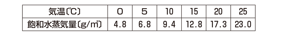 テスト記事 中2 理科9 飽和水蒸気量の表