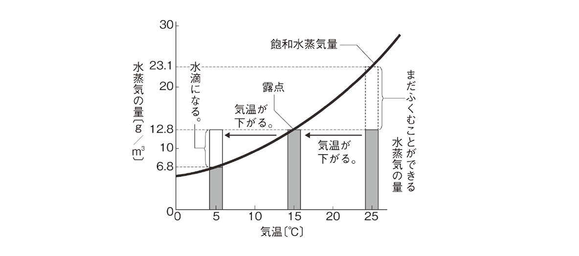 テスト記事 中2 理科9 飽和水蒸気量曲線