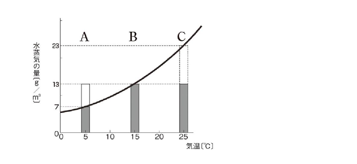 テスト記事 中2 理科9 飽和水蒸気量曲線の問題