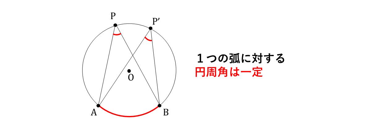 テスト記事 中3 数学2 円周角の定理