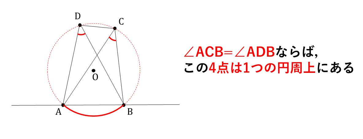 テスト記事 中3 数学2 円周角の定理の逆 解説図2
