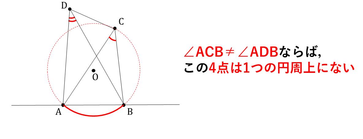 テスト記事 中3 数学2 円周角の定理の逆 解説図3