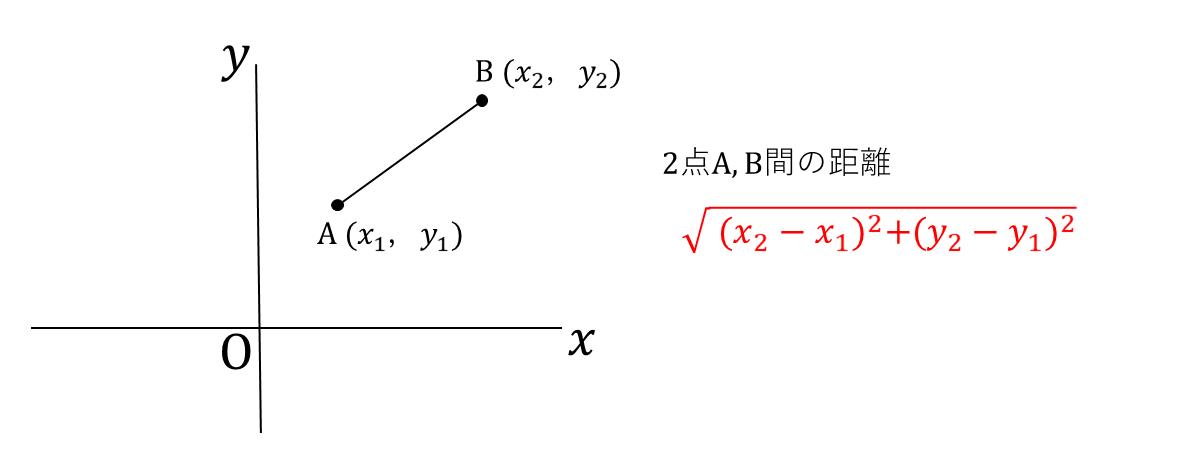 テスト記事 中3 数学5 2点間の距離3