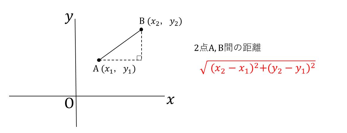 テスト記事 中3 数学5 2点間の距離4